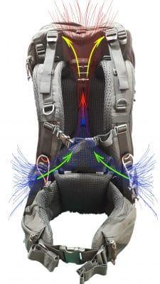 תיעול האוויר במערכת הגב